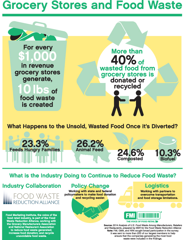 Environmental Outlook Food Waste The Diane Rehm Show