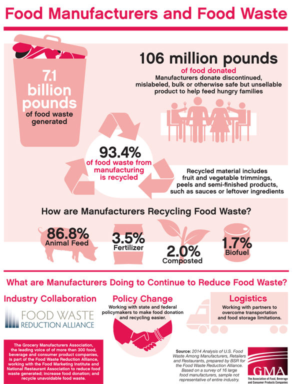 Food Waste In Restaurants Statistics